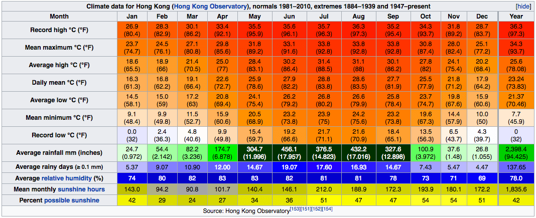 Climate Data of Hong Kong